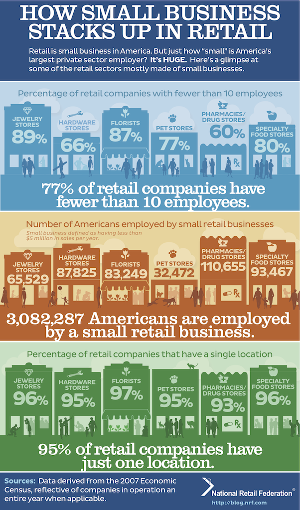 Why small business is a big deal in retail - Infographic